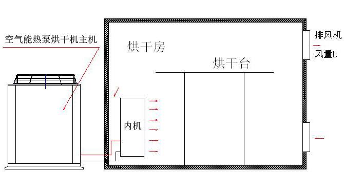 贵州热泵烘干设备
